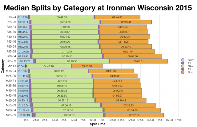 Median Splits by Age Group at Ironman Wisconsin 2015