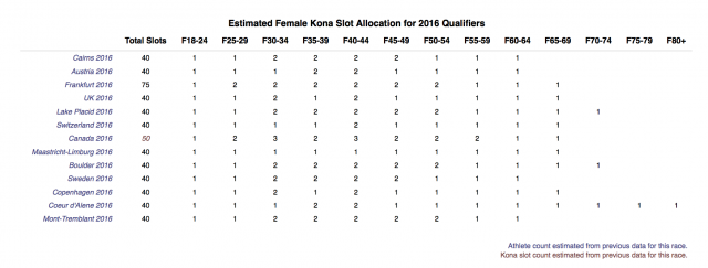 Estimated Female Age Group Kona Slot Allocations for the 2016 Ironman World Championship Part 2