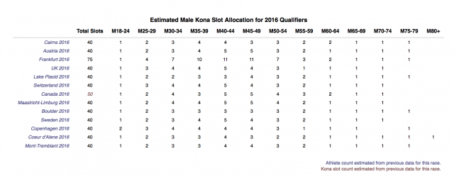 Estimated Male Age Group Kona Slot Allocations for the 2016 Ironman World Championship Part 2