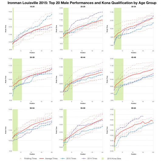 Top Twenty Male Performances and Kona Qualification by Age Group at Ironman Louisville 2015