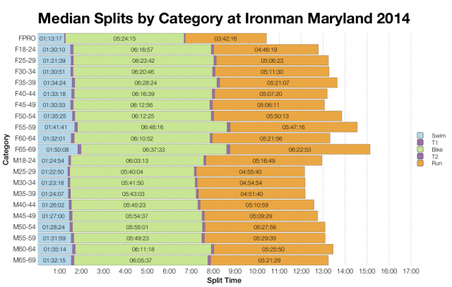 Median Splits by Age Group at Ironman Maryland 2014
