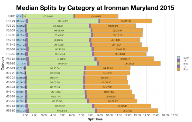 Median Splits by Age Group at Ironman Maryland 2015