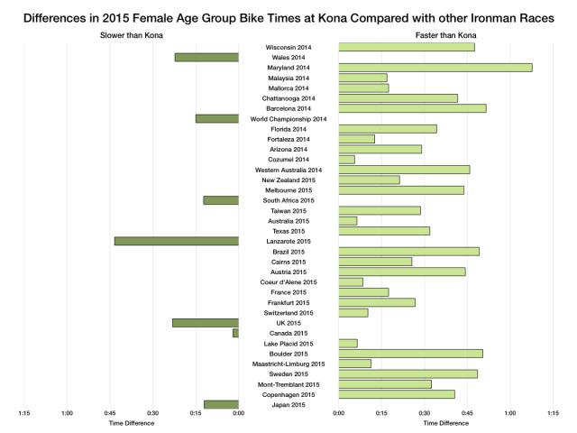 Differences in 2015 Female Age Group Bike Times at Kona Compared With Other Ironman Races