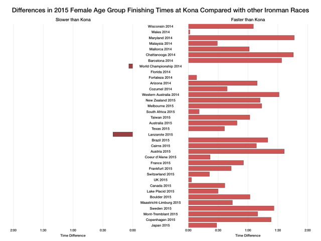 Differences in 2015 Female Age Group Overall Times at Kona Compared With Other Ironman Races
