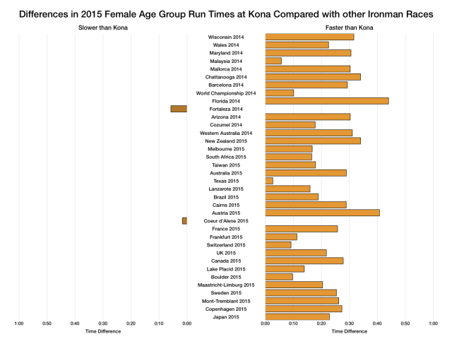 Differences in 2015 Female Age Group Run Times at Kona Compared With Other Ironman Races