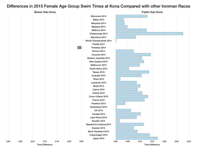 Differences in 2015 Female Age Group Swim Times at Kona Compared With Other Ironman Races