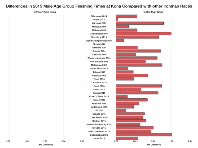 Differences in 2015 Male Age Group Overall Times at Kona Compared With Other Ironman Races