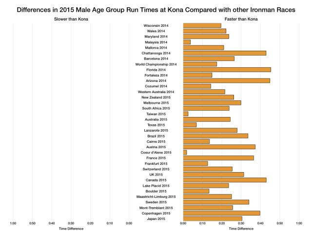 Differences in 2015 Male Age Group Run Times at Kona Compared With Other Ironman Races