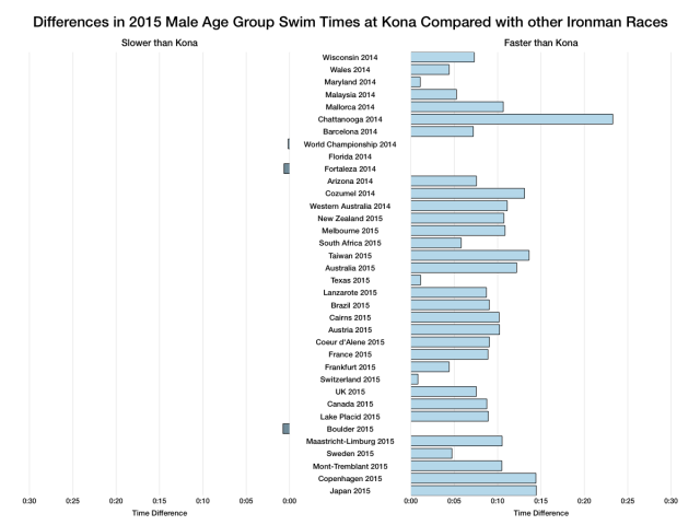 Differences in 2015 Male Age Group Swim Times at Kona Compared With Other Ironman Races