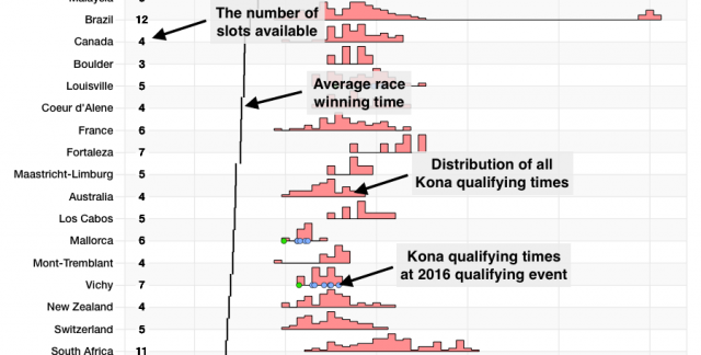 Explanation of the Kona Qualification chart