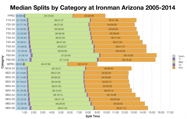 Median Splits by Age Group at Ironman Arizona 2005-2014