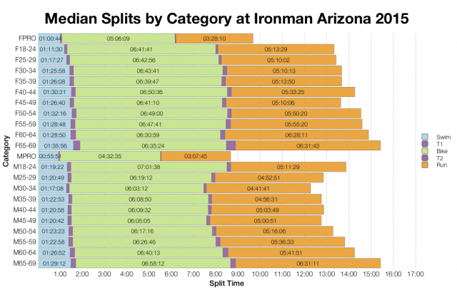 Median Splits by Age Group at Ironman Arizona 2015
