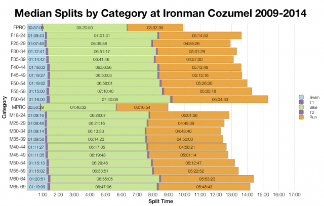 Median Splits by Age Group at Ironman Cozumel 2009-2014