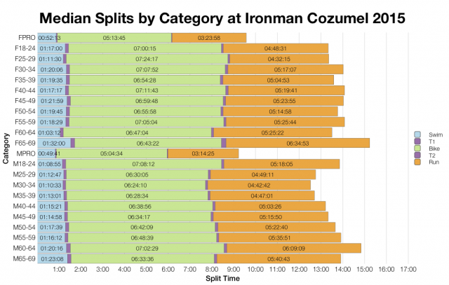 Median Splits by Age Group at Ironman Cozumel 2015