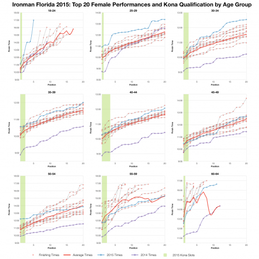 Top Twenty Female Performances and Kona Qualification by Age Group at Ironman Florida 2015