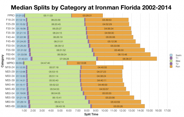 Median Splits by Age Group at Ironman Florida 2002-2014