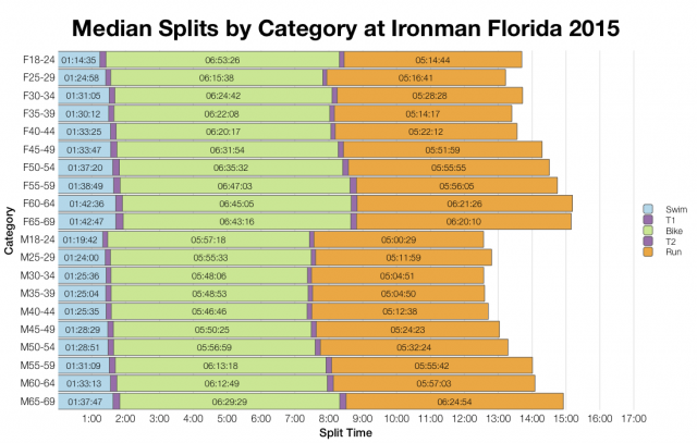 Median Splits by Age Group at Ironman Florida 2015