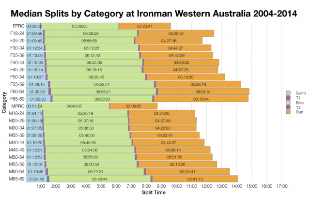 Median Splits by Age Group at Ironman Western Australia 2004-2014