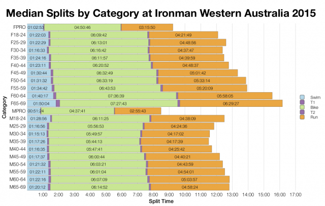 Median Splits by Age Group at Ironman Western Australia 2015
