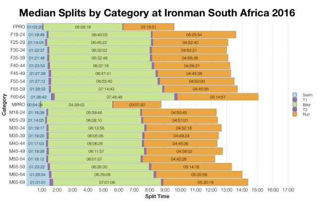 Median Splits by Age Group at Ironman South Africa 2016