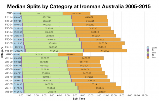 Median Splits by Age Group at Ironman Australia 2005-2015