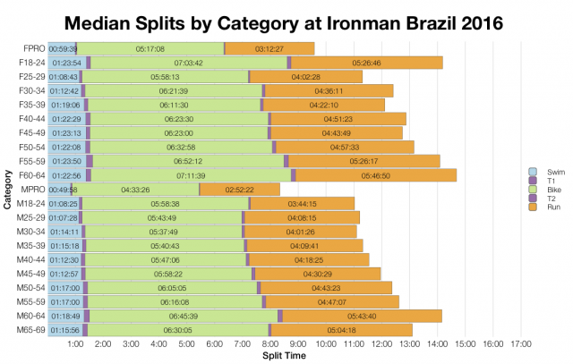 Median Splits by Age Group at Ironman Brazil 2016