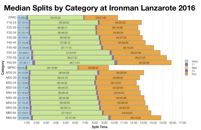 Median Splits by Age Group at Ironman Lanzarote 2016
