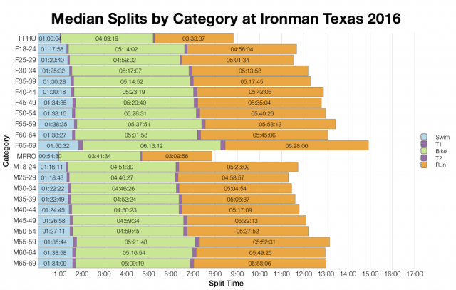 Median Splits by Age Group at Ironman Texas 2016