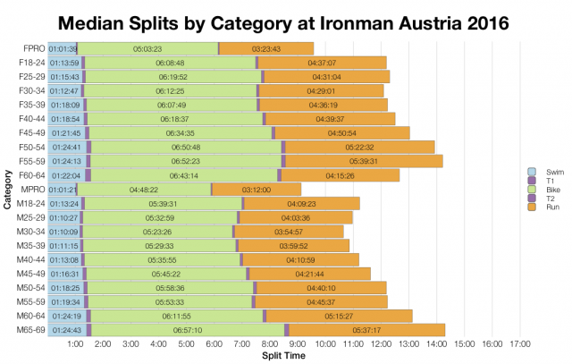 Median Splits by Age Group at Ironman Austria 2016