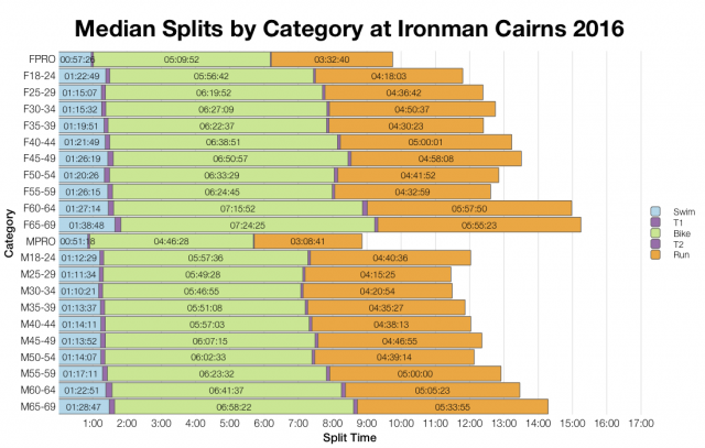 Median Splits by Age Group at Ironman Cairns 2016
