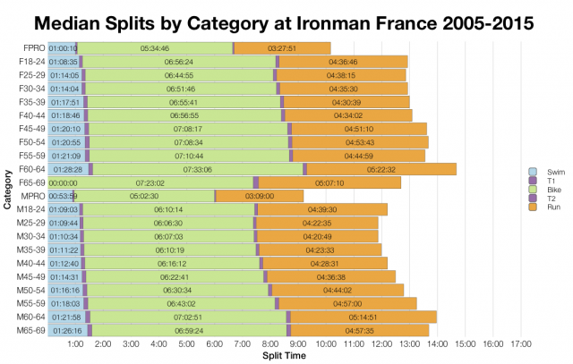 Median Splits by Age Group at Ironman France 2005-2015