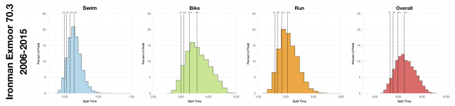 Distribution of Finisher Splits at Ironman Exmoor 70.3 2006-2015