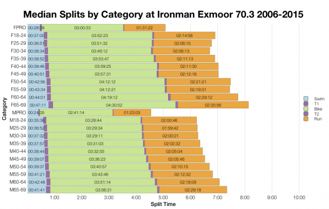 Median Splits by Age Group at Ironman Exmoor 70.3 2006-2015