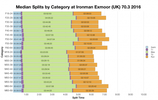 Median Splits by Age Group at Ironman Exmoor (UK) 70.3 2016