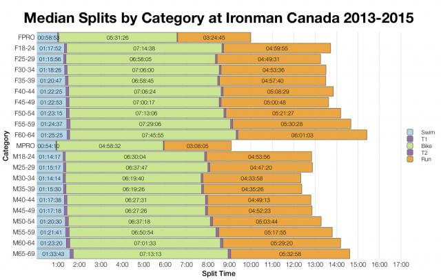 Median Splits by Age Group at Ironman Canada 2013-2015