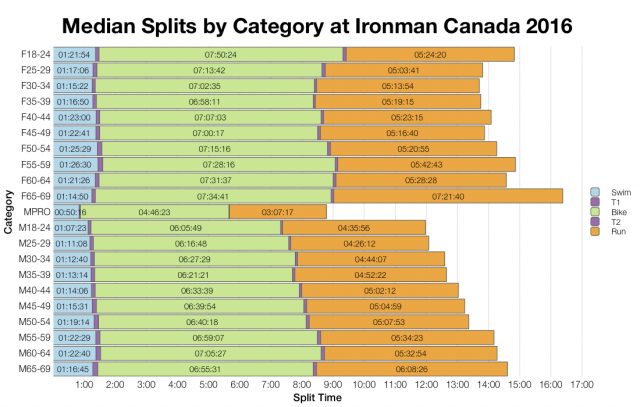 Median Splits by Age Group at Ironman Canada 2016
