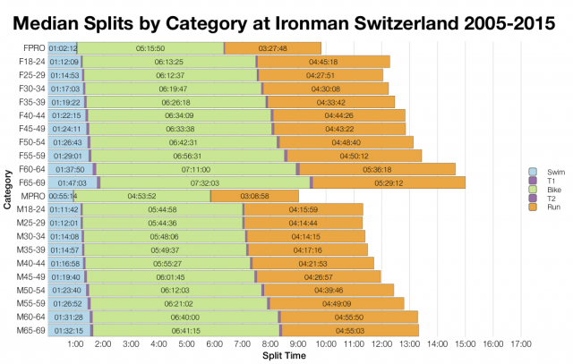 Median Splits by Age Group at Ironman Switzerland 2005-2015