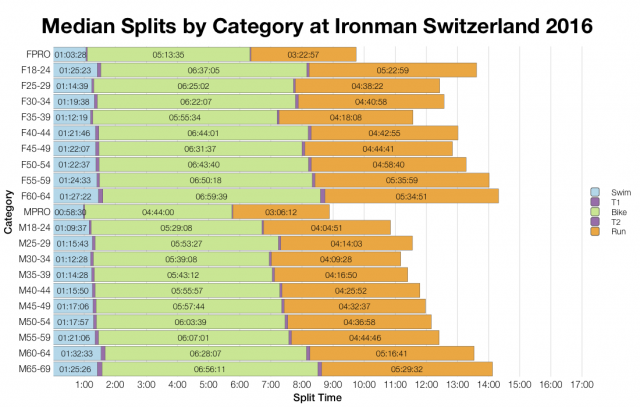 Median Splits by Age Group at Ironman Switzerland 2016