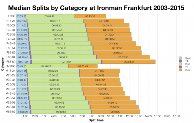 Median Splits by Age Group at Ironman Frankfurt 2003-2015