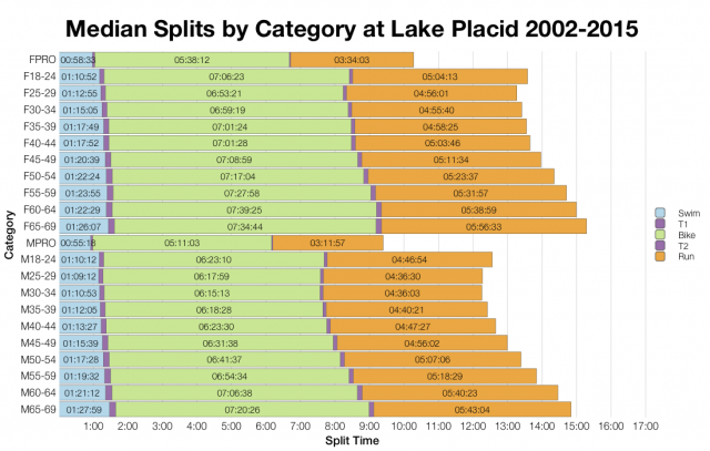 Median Splits by Age Group at Ironman Lake Placid 2002-2015