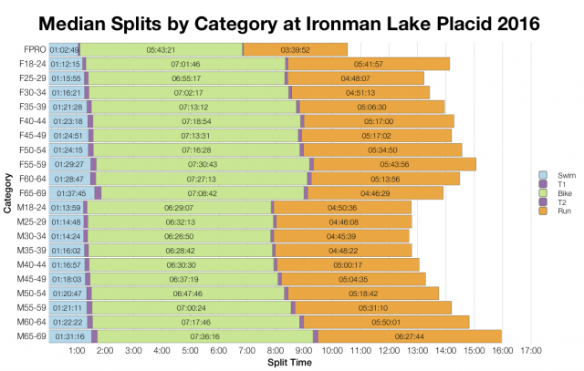 Median Splits by Age Group at Ironman Lake Placid 2016