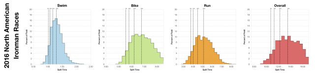 Distribution of Finisher Splits Across 2016 North American Ironman Races