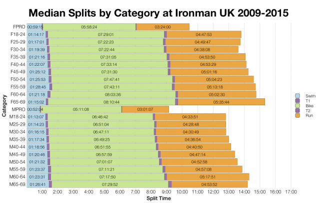 Median Splits by Age Group at Ironman UK 2009-2015