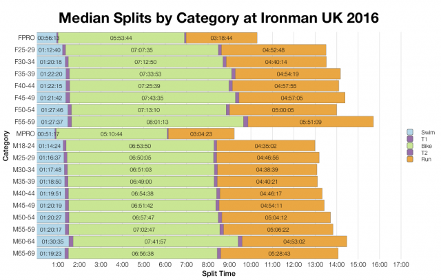 Median Splits by Age Group at Ironman UK 2016