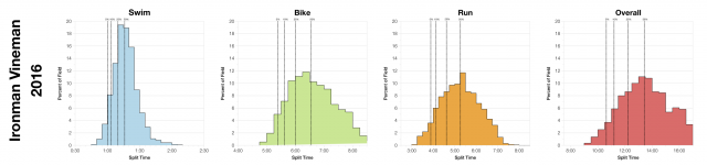 Distribution of Finisher Splits at Ironman Vineman 2016