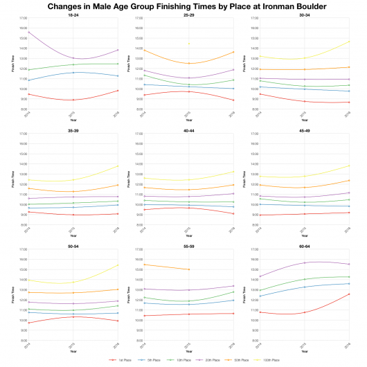 Changes in Male Finishing Times by Position at Ironman Boulder