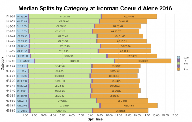 Median Splits by Age Group at Ironman Coeur d'Alene 2016