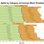 Median Splits by Age Group at Ironman Mont-Tremblant 2016