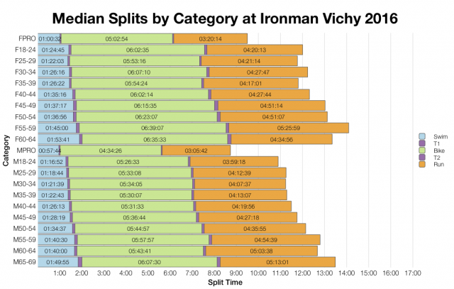 Median Splits by Age Group at Ironman Vichy 2016