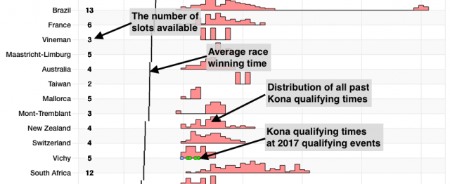Explanation of the Age Group Kona Qualification Summary Chart